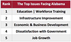 The top issues facing Alabama