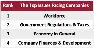 The Top Issues Facing Companies