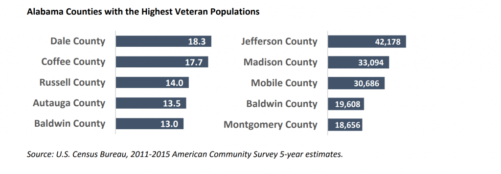 Alabama Counties with the highest veteran populations