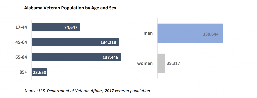 Alabama Veteran Population by Age and Sex