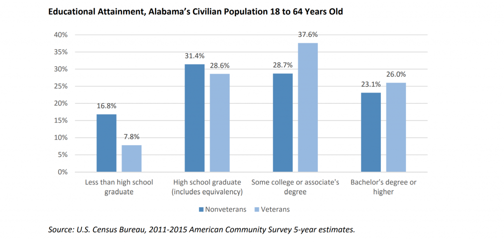 Educational Attainment, Alabama's Civilian Population 18 to 64 Years Old