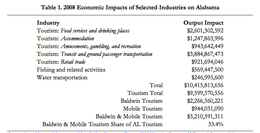 2008 Economic Impacts of Selected Industries on Alabama
