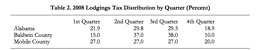 2008 Lodgings Tax Distribution by Quarter (Percent)