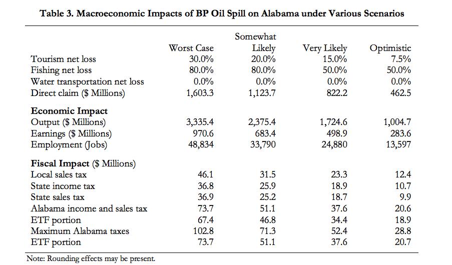 Macroeconomic Impacts of BP il Spill on Alabama under Various Scenarios