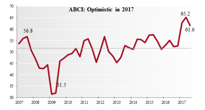 ABCI: Optimistic in 2017