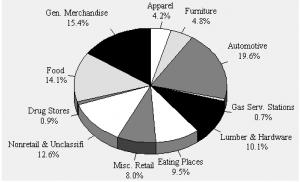 Alabama Retail Sales, 1998-1999
