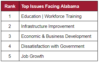 Table of top issues facing Alabama: first is education and workforce training; second is infrastructure improvement; third is economic and business development; fourth is dissatisfaction with government; and fifth is job growth.