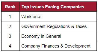 Table of Top Issues Facing Companies: First is Workforce; second is government regulations and taxes; third is economy in general; and fourth is company finances and development