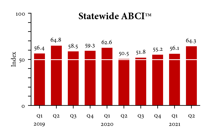 Bar Graph of Statewide ABCI from Q1 2019 to Q2 2021
