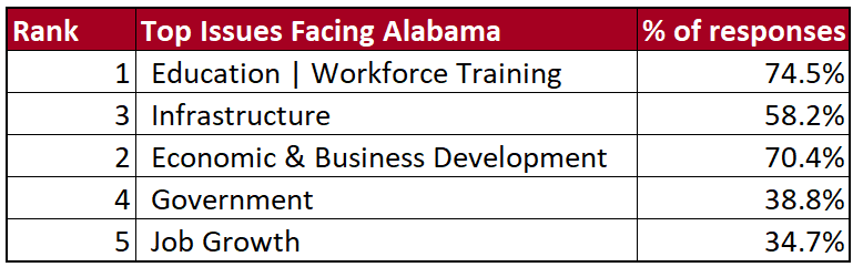 Rank of the top issues facing Alabama: education and workforce training is first, infrastucture is second, economic and business development is third, government is fourth, and job growth is fifth.