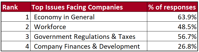 List of the top issues facing Alabama Companies ranked from highest to lowest % votes: economy in general is first, workforce is second, government regulations and taxes is third, and company finances and development is fourth.